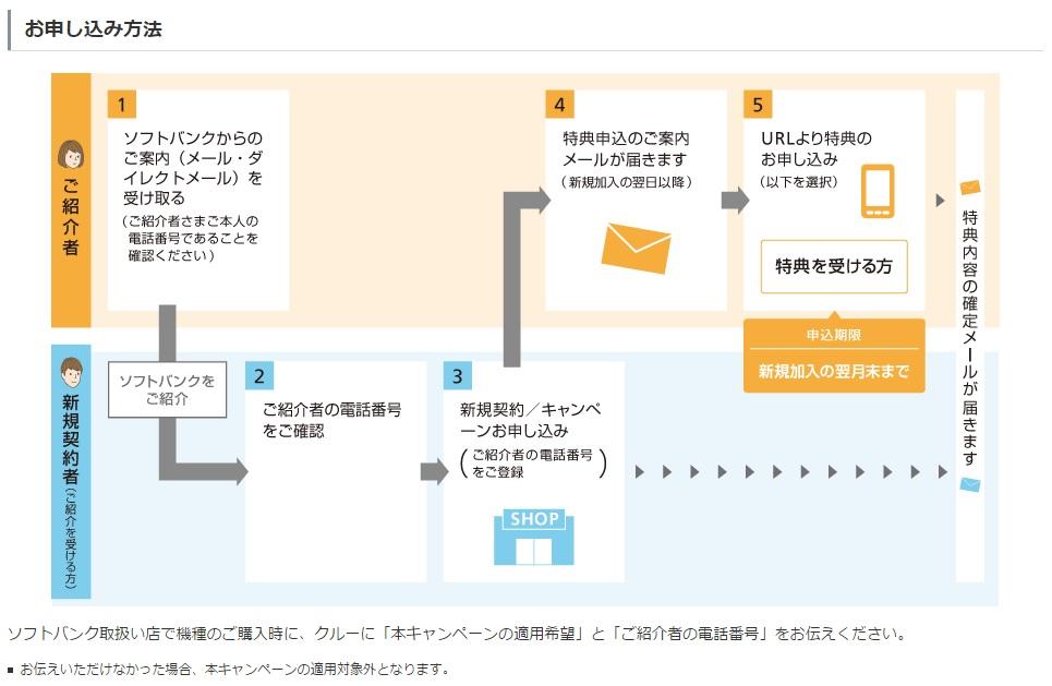 softbank紹介キャンペーン
